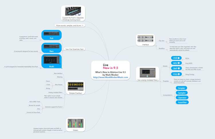 Ableton Live 9.5 Mindmap
