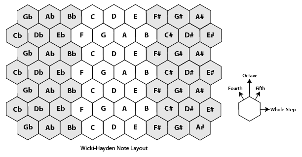 Hexagonal MIDI