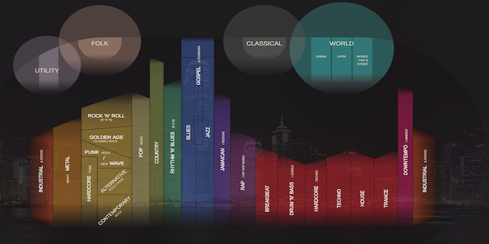 Explore The Genealogy Of Musical Genres
