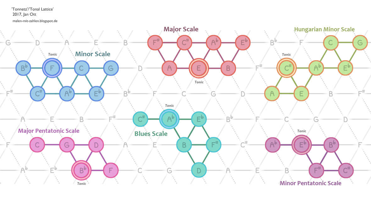 This Diagram Turns Music Theory Into A Breeze