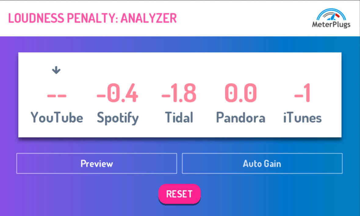 Loudness Penalty Helps You Optimize Your Music For Streaming Platforms
