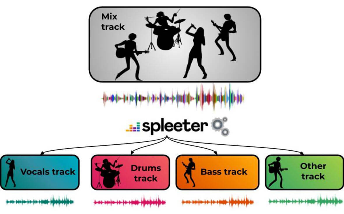 Spleeter Is A Free Tool That Can Extract Stems From A Stereo
